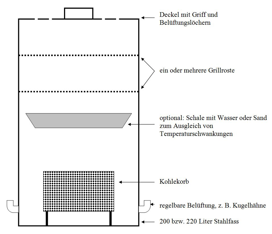 Wie funktioniert ein Ugly Drum Smoker Schema